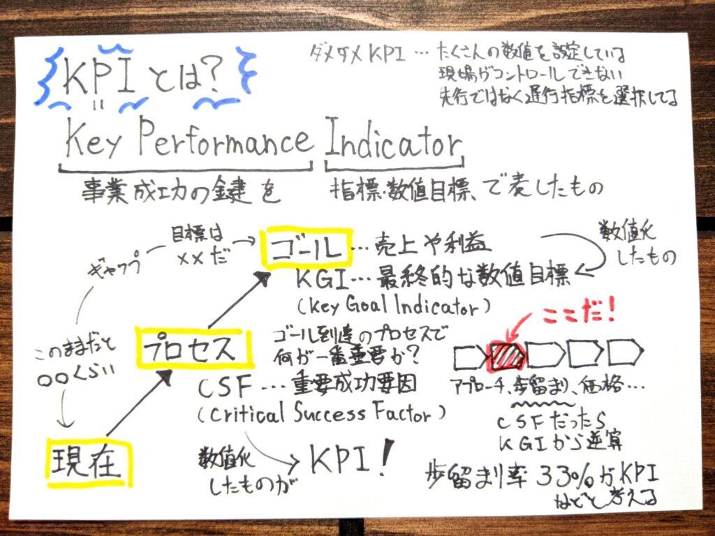 KPIマネジメントの要約